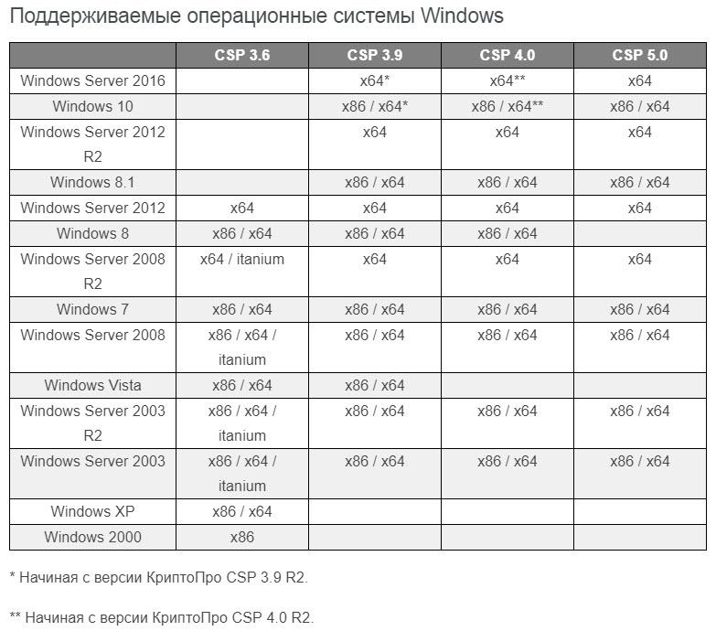 Криптопро для windows 10